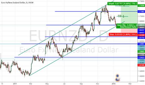 EURNZD: Long Eur/Nzd ?!