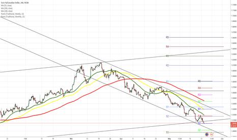 EURCAD: EUR/CAD 4H Chart: Reaches five-month low