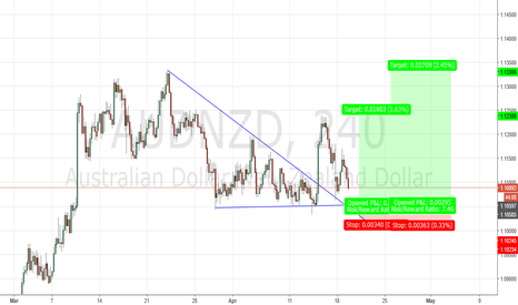 AUDNZD: long setup
