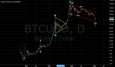 BTCUSD: BITCOIN IS NOT A BUBBLE