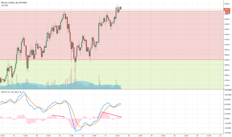 BTCUSD: Bitcoin Will Go Down Again