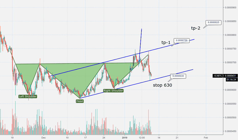 ICXBTC: ICX Buy and TP Points