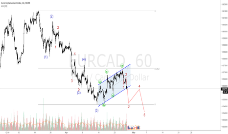 EURCAD: EURCAD Possible Elliott Wave Interpretation