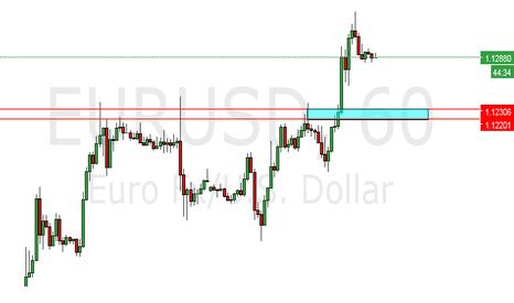 EURUSD: Long on Fiber
