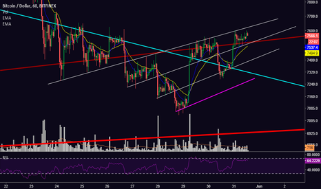BTCUSD: [BTC] Bulls Continue to Deliver as Chance of Reversal Increases