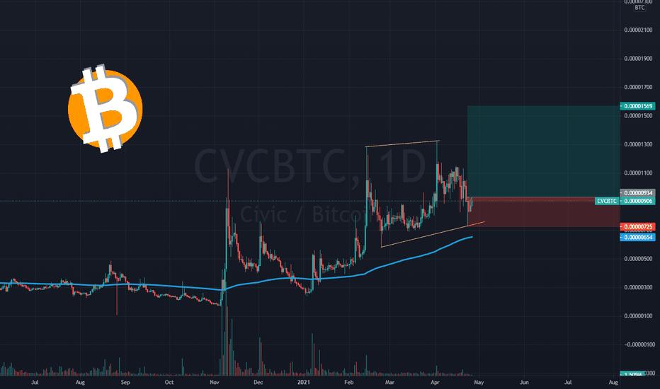 cvc btc tradingview