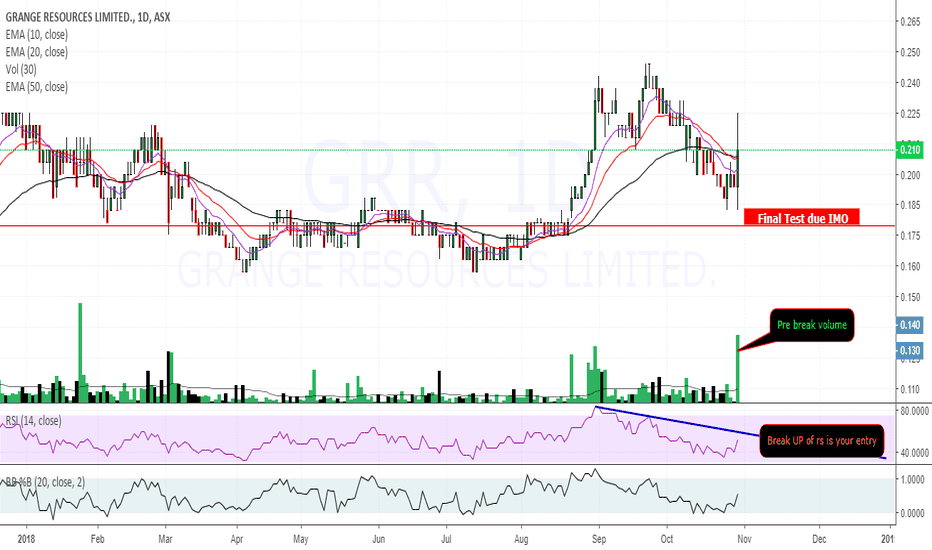 GRR: $GRR $0.210 per request TEST NEEDED imo