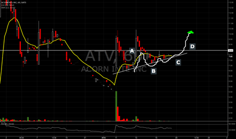 ATV: ABCD setup cont pattern on ATV