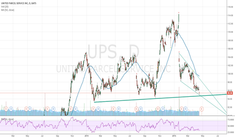 UPS: UPS - Time to test the support