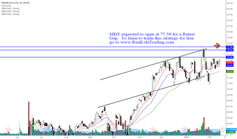 MDT: MDT Day Trade Retest Gap (Brad Reed Feb17,2015)