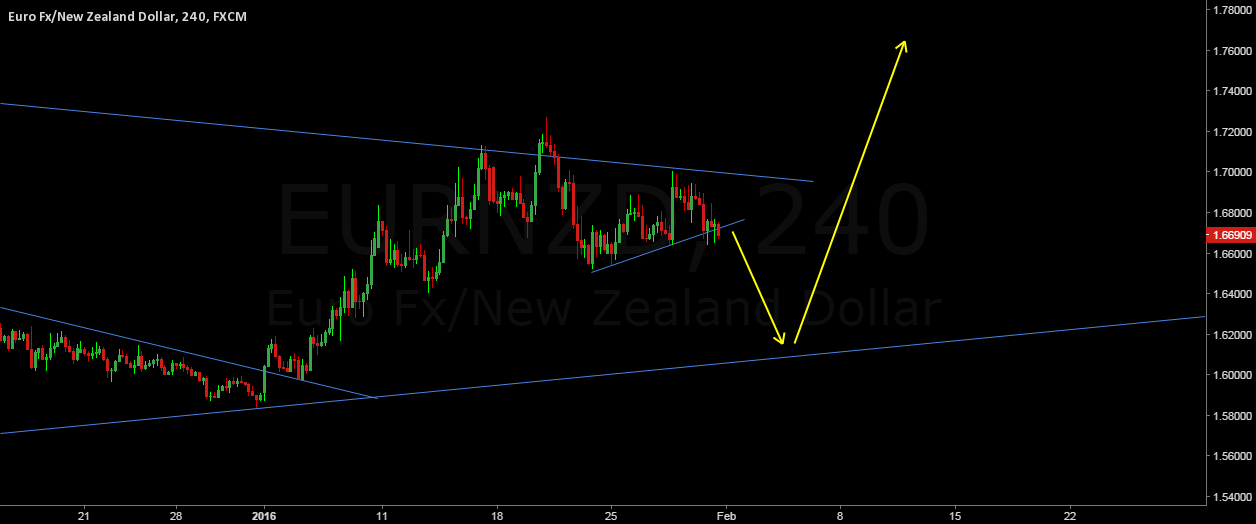 EURNZD nice sell setup on 4H