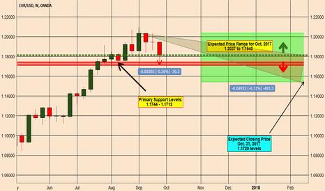 EURUSD: EURUSD > Trade Analysis