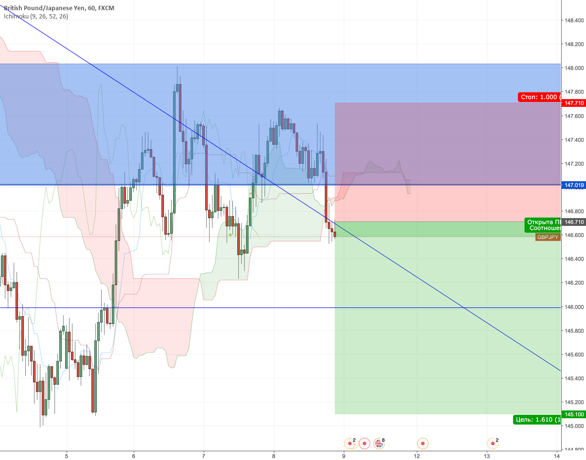 GBPJPY New Sell