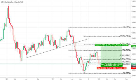 USDCAD: 2018 Trade 1: USDCAD Long until 1.31 area