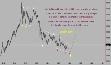 XAUUSD: GOLD ELLIOTTE WAVE