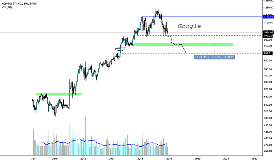 GOOG: goog breakdown inc.