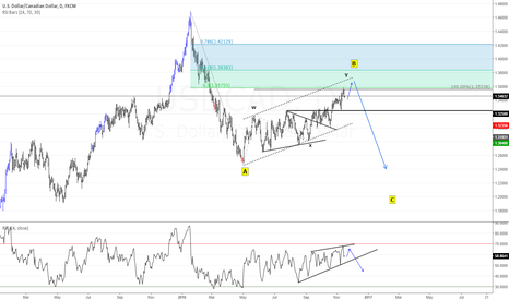 USDCAD: #USDCAD DAily Elliott Wave Count