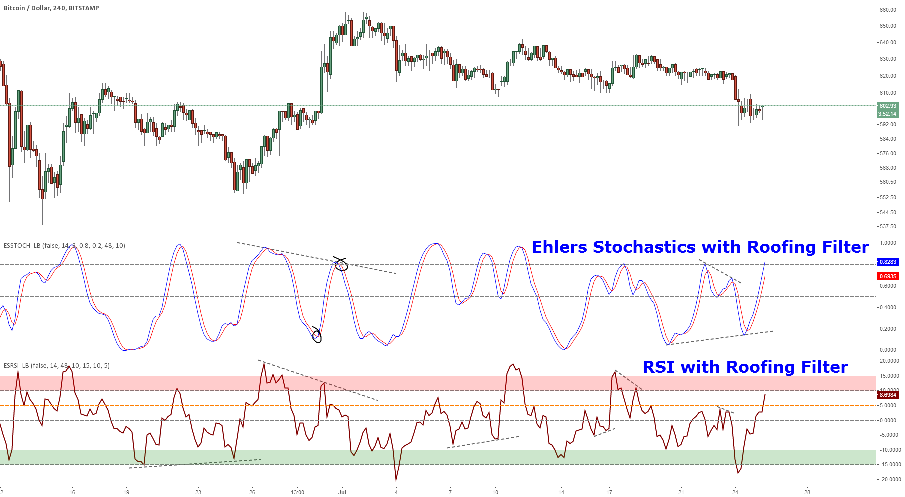 Ehlers Smoothed Stochastic & RSI with Roofing Filters