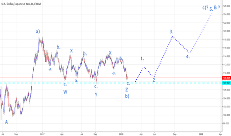 USDJPY: UJ is going UPto 124.20 - 30