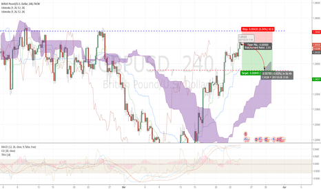 GBPUSD: GBP/USD time for correction...