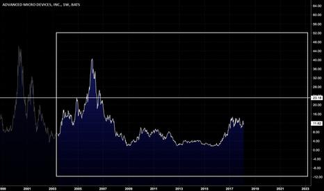AMD: $AMD: Growing fundamentals = +$20?