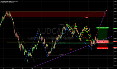 AUDCAD: Long in Channel up