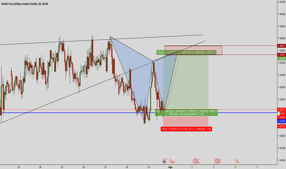 GBPNZD: #Gbp/Nzd Noticia Fundamental ! Buy !