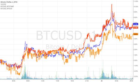 BTCUSD: 3x BitCoin and US Dollar