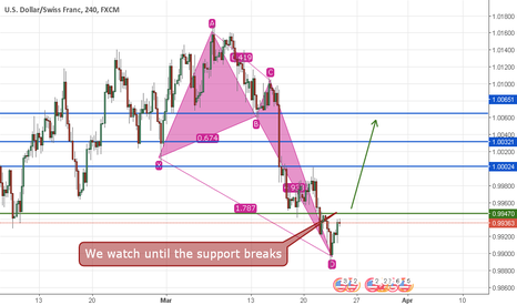 USDCHF: usd/chf We watch until the support breaks