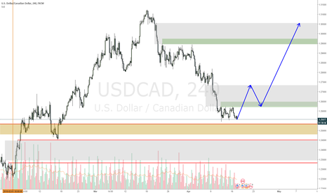 USDCAD: USDCAD ending downmove