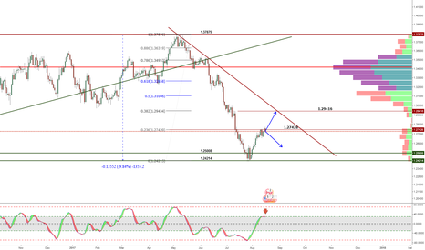 USDCAD: retracement finsihed for usdcad?
