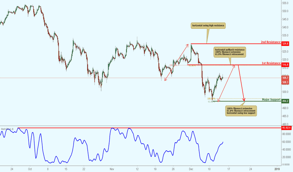 AEX: AEX approaching resistance, potential drop!