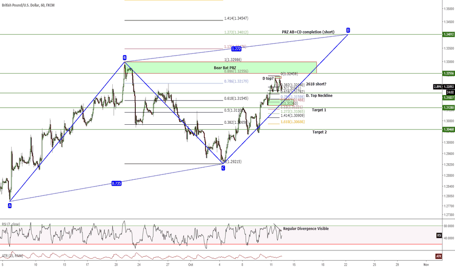 GBPUSD: H1 - Short for 1,200 plus points TP 1 on bear ACP w/ others IFS