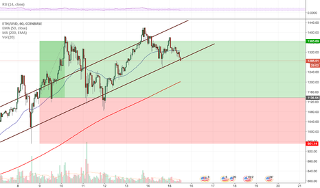 ETHUSD: Could be a double top, or head and shoulders
