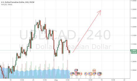 USDCAD: USD CAD BUY FRIENDS