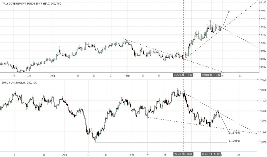 IT10Y: EURUSD Vs Italian Yields