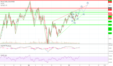 BTCUSD: BTCUSD Elliot waves price action plan for 9.10