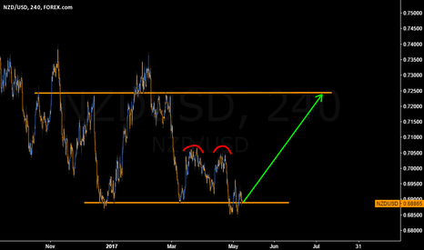 NZDUSD: #NZDUSD setting up for BIG UP MOVE but expect it to be choppy