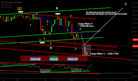 SPX: SPX Weekly - Wave 5 of C of ABC of IV down