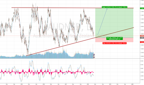AUDNZD: Long AUDNZD for a target of 700 pips!