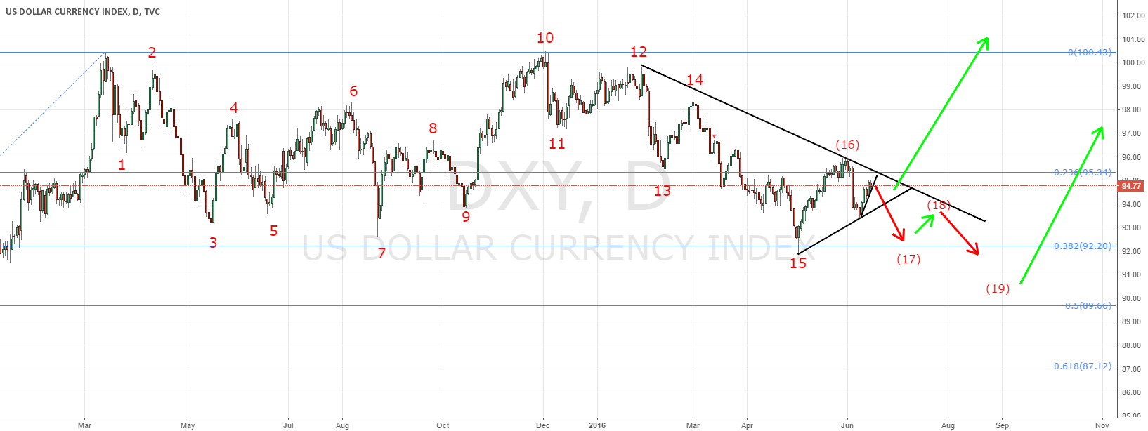 Dollar index and FOMC, trade plan