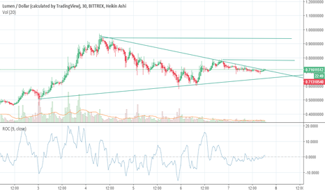 XLMUSD: Ready to move in the direction of the uptrend, BUY AT EVERY DIP