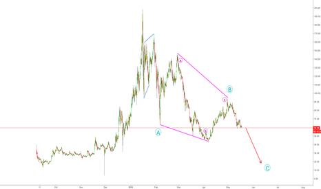 NEOUSD: FINAL CRASH OF NEO - PERSONAL TARGET @17