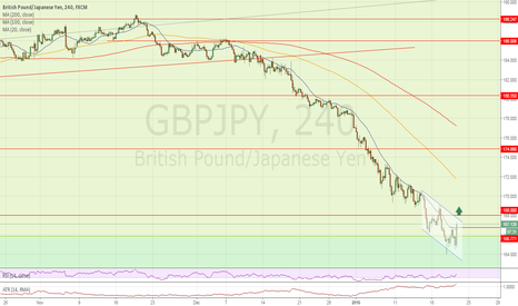 GBPJPY: Probabilty of a few hundred pips retracement above 168.00 figure