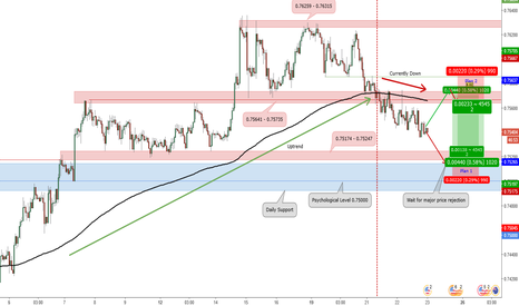 AUDUSD: Possible Long & Short Position for AUD/USD_Trade Plan 2017.06.22