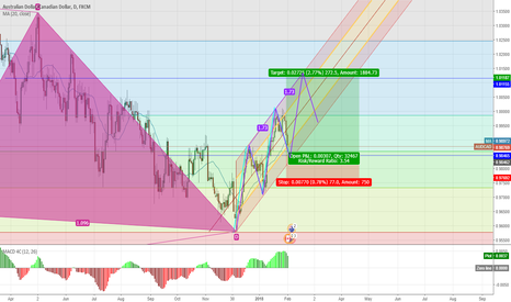 AUDCAD: looking for long position