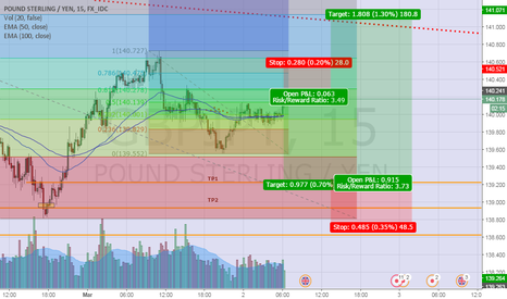 GBPJPY: short long GJ