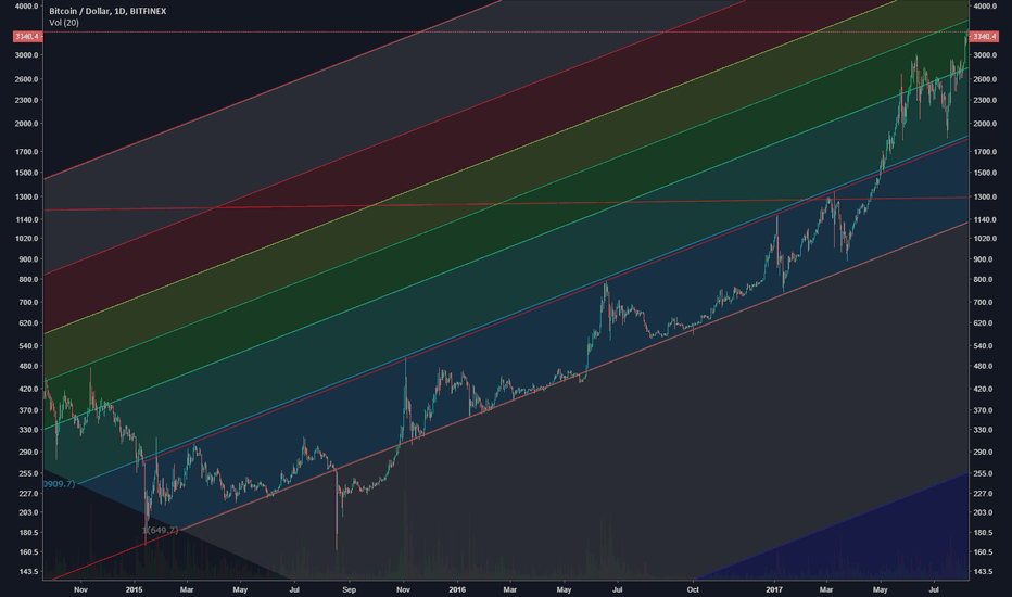 BTCUSD: Bitcoin - Log, Daily, Fib trend.