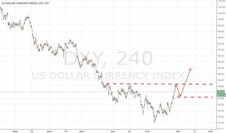 DXY: В решениях ФРС растет волатильность