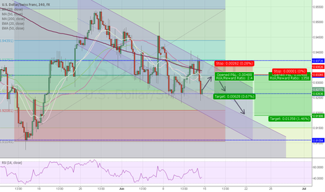 USDCHF: following bearish channel
